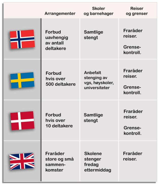 Nei, svenskene fører ikke en helt annen kamp mot korona