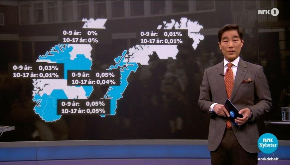 NRK og programleder Fredrik Solvang har beklaget feilen som ble presentert under Debatten. Foto: Skjermbilde fra NRK.no