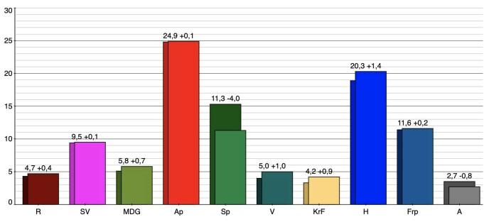 Skjermdump: Respons Analyse for Bergens Tidende / VG 19. august 2021
