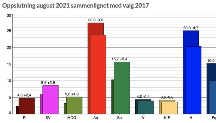 Skjermdump: Poll of polls. Gjennomsnitt av nasjonale målinger med spørsmål om stortingsvalg august 2021.